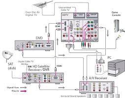 home theater wiring diagrams for satellite wiring diagram technic home theater wiring diagrams for satellite