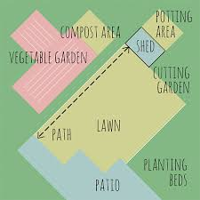 Small Picture Designing Your Garden Bubble Diagrams