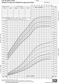 Height Chart Reference Growth Chart For Girls 2 To 20 Years Intended For Height