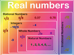 In Math The Real Numbers Contains Both Rational Numbers And