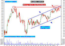 Reliance Capital Share Chart Reliance Capital Share Tips Stock Facing Strong Resistance
