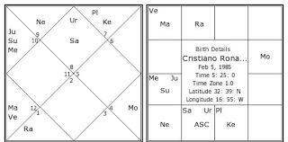Cristiano Ronaldo Birth Chart Cristiano Ronaldo Kundli