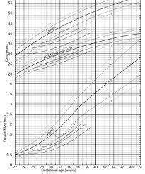 Kenneths Blog Premature Infant Growth Chart