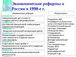 Реферат экономические реформы в россии решение найдено Реферат экономические реформы в россии