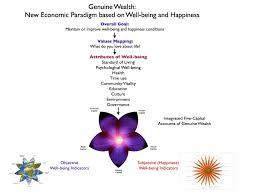 towards a gross national happiness genuine wealth wellbeing local  figure