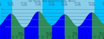 Baja Tide Chart San Felipe Baja California Norte Mexico Tide Prediction