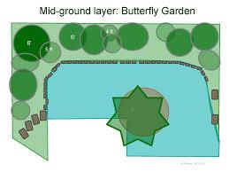 Small Picture flowers diy butterfly garden landscaping part 1 butterfly garden
