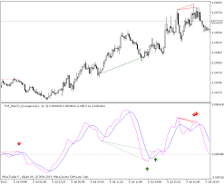 Free Macd Charts Indicators Macd Divergence Moving Average Convergence