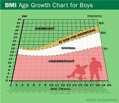 Body Mass Index Chart For Kids Bmi For Children Howstuffworks