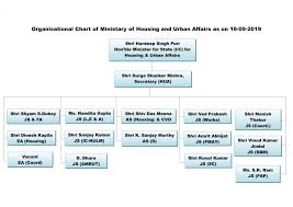 Organization Chart Ministry Of Housing And Urban Affairs
