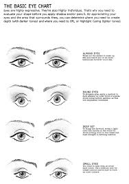 eye shape chart eye shape makeup chart cat eye makeup
