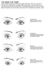 eye shape chart eye shape makeup chart cat eye makeup