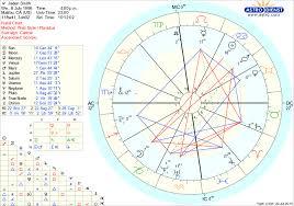 Jaden Smith Birth Chart Jaden Smiths Birth Chart Genius Or Madman Laurann Medium