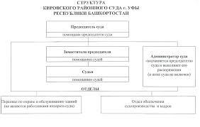 Структура мировых судей  files sudrf ru 868 user structure
