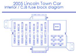 lincoln town car 2005 interior fuse box block circuit breaker lincoln town car 2005 interior fuse box block circuit breaker diagram