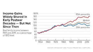 Inequality Chart A Guide To Statistics On Historical Trends In Income