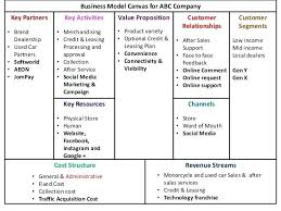 car wash business plan pdf used car business plan key partners o brand dealership o used car