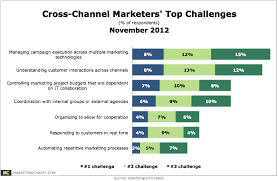 Top Charts November 2012 Top Challenges For Cross Channel Marketers November 2012