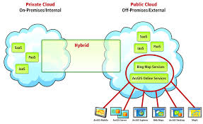 arcwatch the new age of cloud computing and gis cloud computing deployment models
