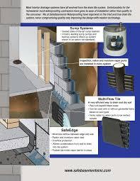 basement drainage design. SafeBasements Basement Waterproofing Drainage Design F