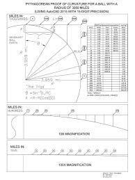 Earth Curvature Chart Not A Globe Flat Earth Earth Geometric Construction