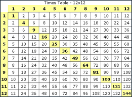 Multiplication Tables 1 10 Multiplication Chart 1 20 2 3 Multiplication Tables From 1 To 20