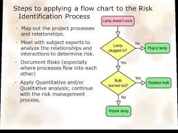 Interaction Of Processes Flow Chart Flow Charts Risk Management Youtube