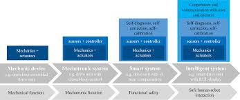 Mechatronic Systems Analysis Design And Implementation Classification And Examples Of Next Generation Machine