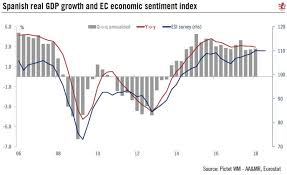 Spain Gdp Chart Spain Gross Domestic Product Archives Snbchf Com