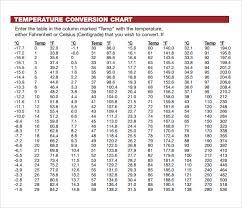 Temperature Centigrade To Fahrenheit Chart Printable
