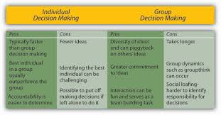 principles of management flatworld figure 11 13 advantages and disadvantages of different levels of decision making