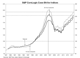 Case Shiller Renting Could Become More Attractive Than Home