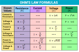 Ohm To Watt Chart Ohms Law Statement Formula Derivation Applications