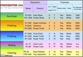 Meguiars Cutting Compound Chart All About Car Polishing Team Bhp