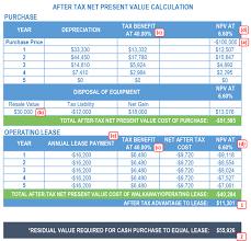 lease or buy calculation determining your tractor fleet financing method fleet owner