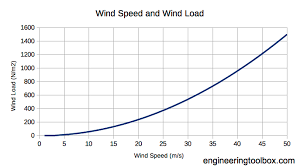 Wind Velocity And Wind Load
