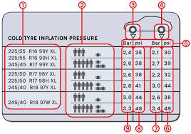 Cooper Tire Psi Chart Tyre Pressure Sticker