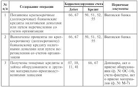 Учет расчетов по кредитам и займам Бухгалтерский финансовый  Типовая корреспонденция счетов по учету кредитов и займов