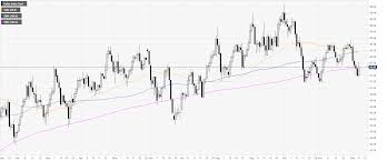 Us Dollar Index Live Chart Investing Com Us Dollar Index Price Analysis Dxy A Recovery We Can