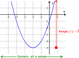 Range And Domain Finding The Domain And Range Of Linear And Quadratic Functions