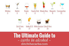 The Ultimate Guide To Carbs In Alcohol Why Have I Gone