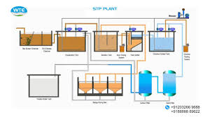 Design Of Screen In Wastewater Treatment Sewage Treatment Plant P Id