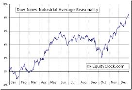 Dow 12 Month Chart Dow Jones Industrial Average Dji Seasonal Chart Equity