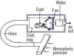 (iv)Vacuum cleaner. clip_image034