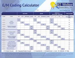 Evaluation And Management Coding Chart 240 Best Coding Billing Images Coding Medical Coding