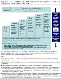 Asthma Classification And Management For Children Age 5 To