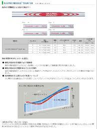 Nippon Shaft N S Pro Modus3 Tour 120 5 Pw Six Set Iron Steel Shafts