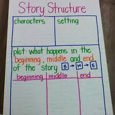 Story Elements Kindergarten Anchor Chart Story Structure Anchor Chart Kindergarten Anchor Charts