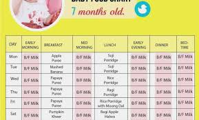 13 Month Old Baby Diet Chart 14 Month Old Baby Food Healthy Food Recipes To Gain Weight