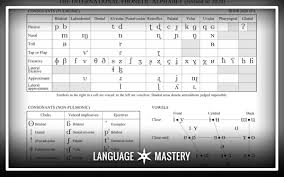 Interface for entering/typing ipa characters/symbols/glyphs/letters and diacritics. What Is The Ipa Why Should You Learn It Language Mastery